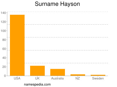 Surname Hayson