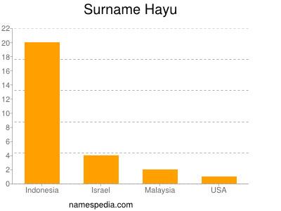 Surname Hayu