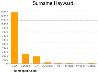 Surname Hayward