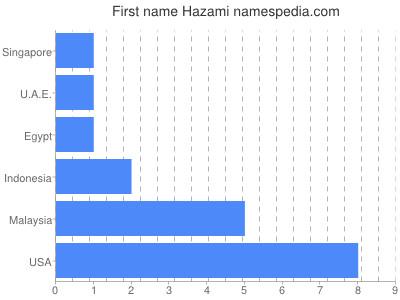 Given name Hazami