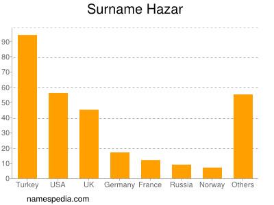 Surname Hazar