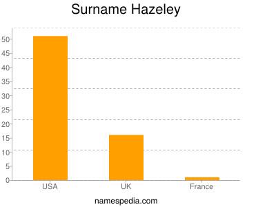 Surname Hazeley