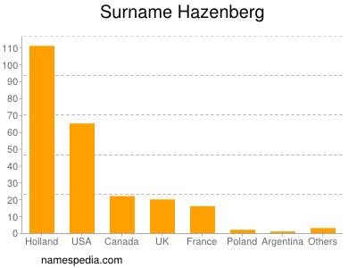 Surname Hazenberg