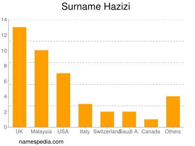 nom Hazizi
