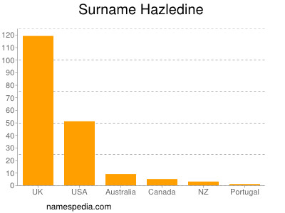 Surname Hazledine