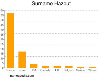 Surname Hazout