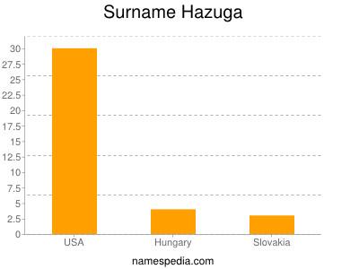 Surname Hazuga