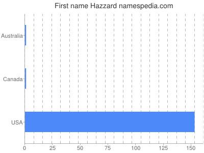Given name Hazzard