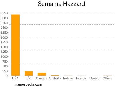 Surname Hazzard