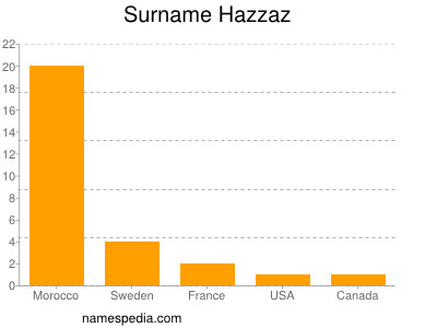 Surname Hazzaz