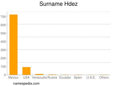 Surname Hdez
