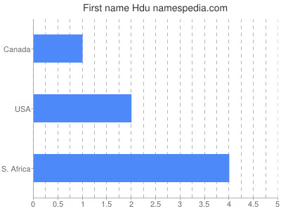 Given name Hdu
