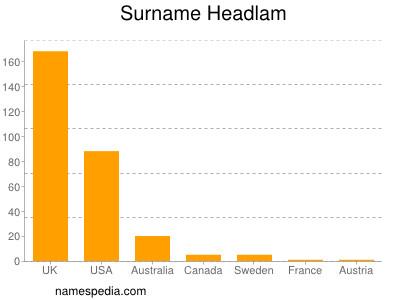 Surname Headlam
