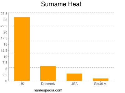 Surname Heaf