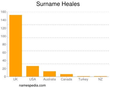 Surname Heales