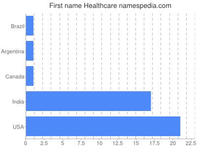 Given name Healthcare