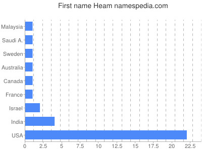 Given name Heam