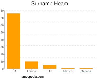 Surname Heam