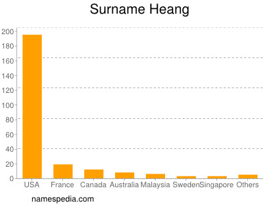 Surname Heang