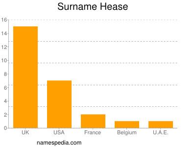 Surname Hease