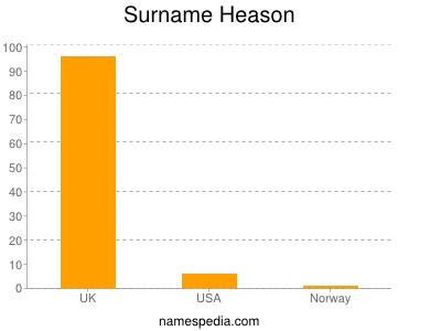 Surname Heason