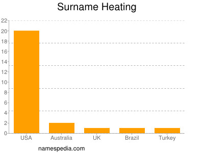 Familiennamen Heating