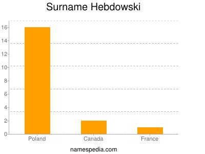 Surname Hebdowski