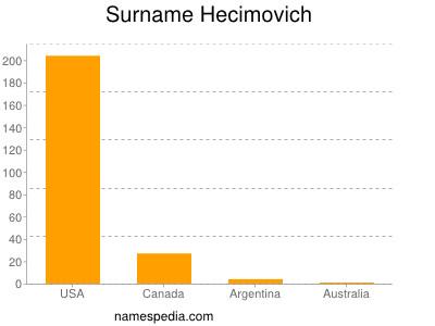 Surname Hecimovich