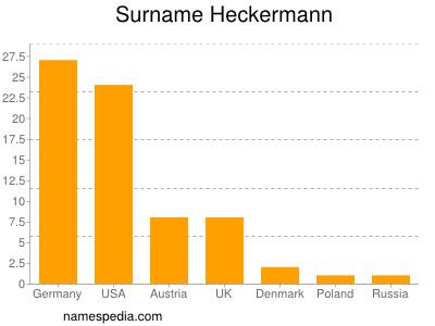 nom Heckermann