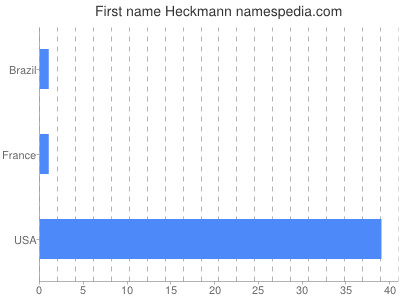 Given name Heckmann