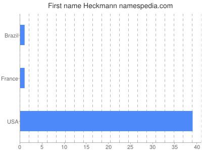 Given name Heckmann
