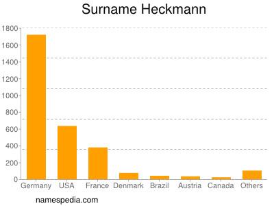 Surname Heckmann