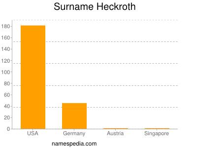 Surname Heckroth