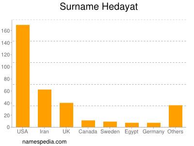 Surname Hedayat