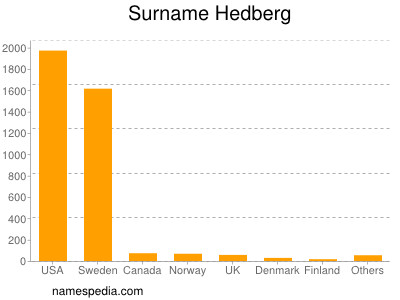 Surname Hedberg