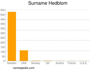 Surname Hedblom