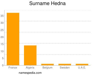 Surname Hedna