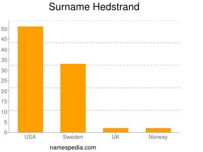 Familiennamen Hedstrand