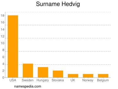 Surname Hedvig
