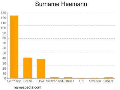 nom Heemann