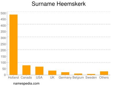 Familiennamen Heemskerk