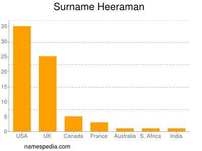 Surname Heeraman