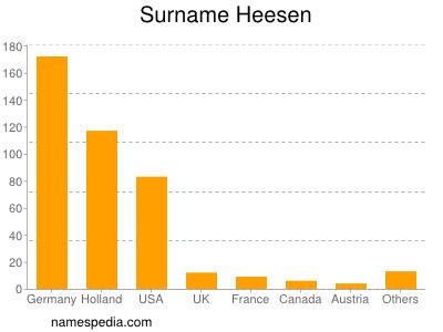 Ulrich Heesen heesen names encyclopedia
