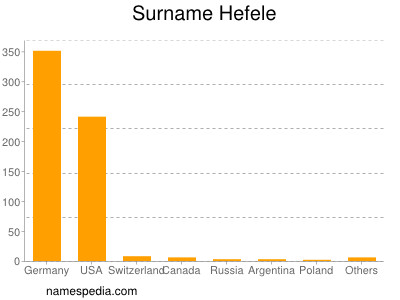 Surname Hefele