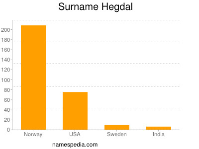 Surname Hegdal