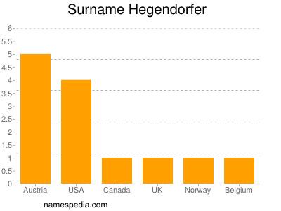 Surname Hegendorfer