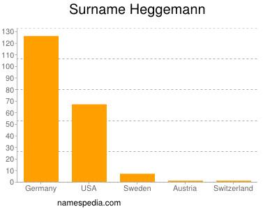 Surname Heggemann