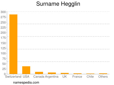 Surname Hegglin