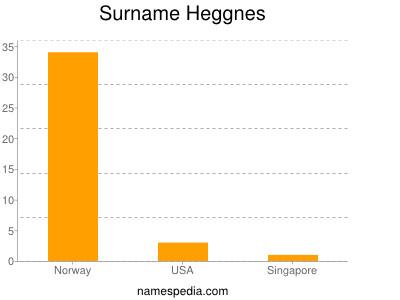 Surname Heggnes