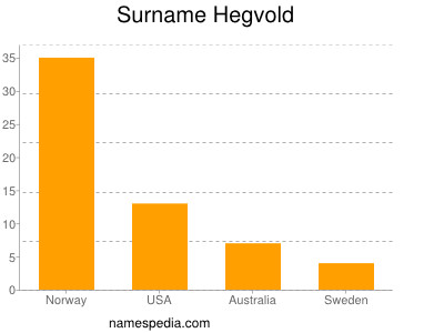 Surname Hegvold